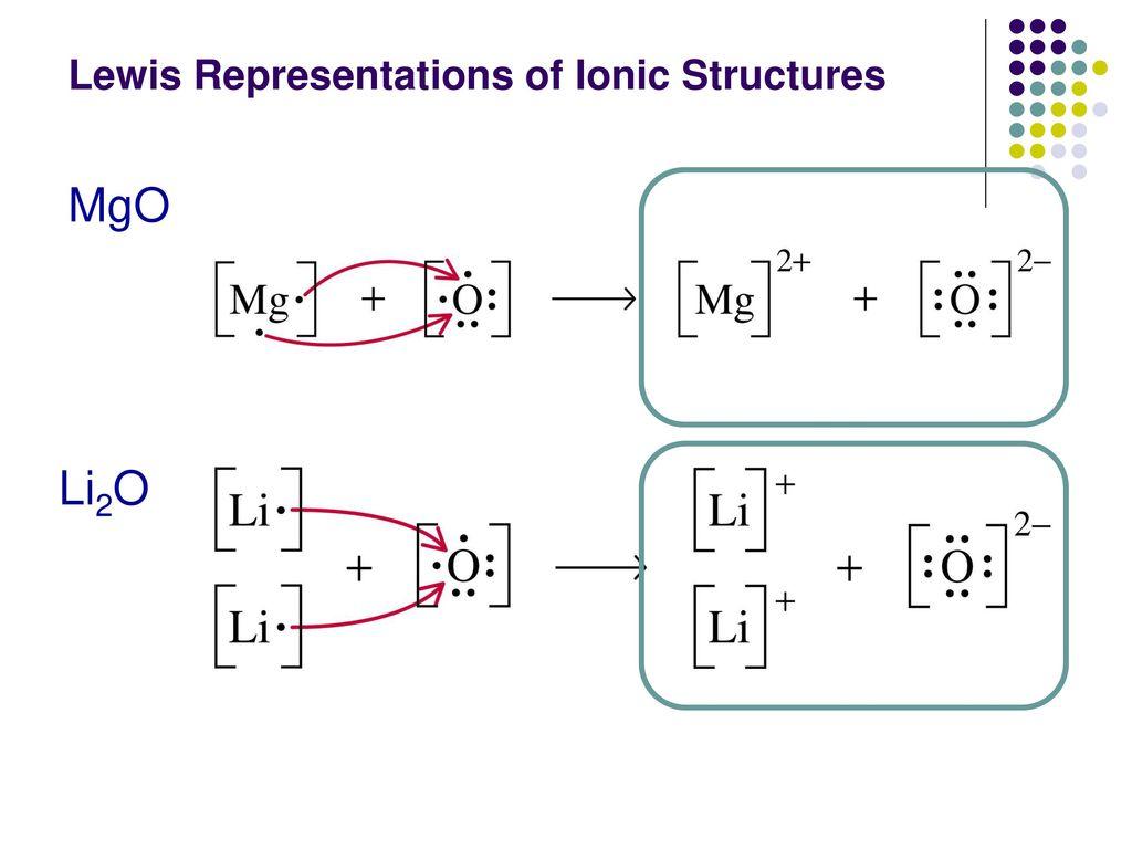 ionic bonding lewis dot diagram volkswagen jetta radio wiring chemical and molecular geometry ppt download