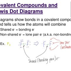 Ionic Bond Dot Diagram Triumph Spitfire Wiring Harness Chemical Bonding And Molecular Geometry Ppt Download