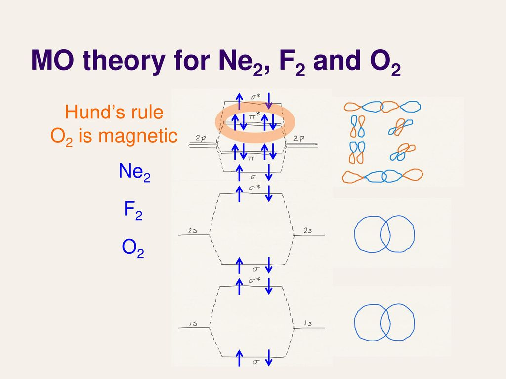 molecular orbital diagram for he2 palmistry marriage line lecture 27 theory iii ppt download