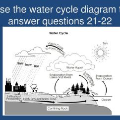 Water Cycle Diagram With Questions 2007 Ford F150 Ignition Switch Wiring 7th Grade Pre Post Test Science Ppt Video Online Download
