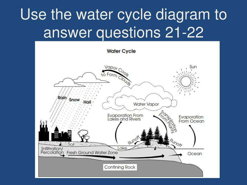 water cycle diagram with questions land rover discovery wiring 7th grade pre post test science ppt video online download