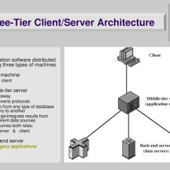 Java 3 Tier Architecture Diagram 2001 Isuzu Rodeo Engine Client Server Wiring Diagrams