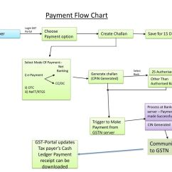Cash Flow Diagram Creator Wiring Software Free Download Frontend Business Process On Presentation By Bhagwan