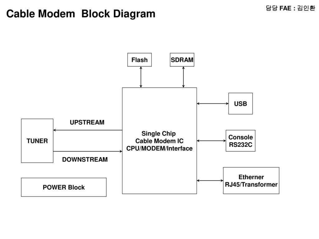 block diagram of cpu and explain nissan versa radio wiring 담당 fae 윤인동 micom lcd audio amp