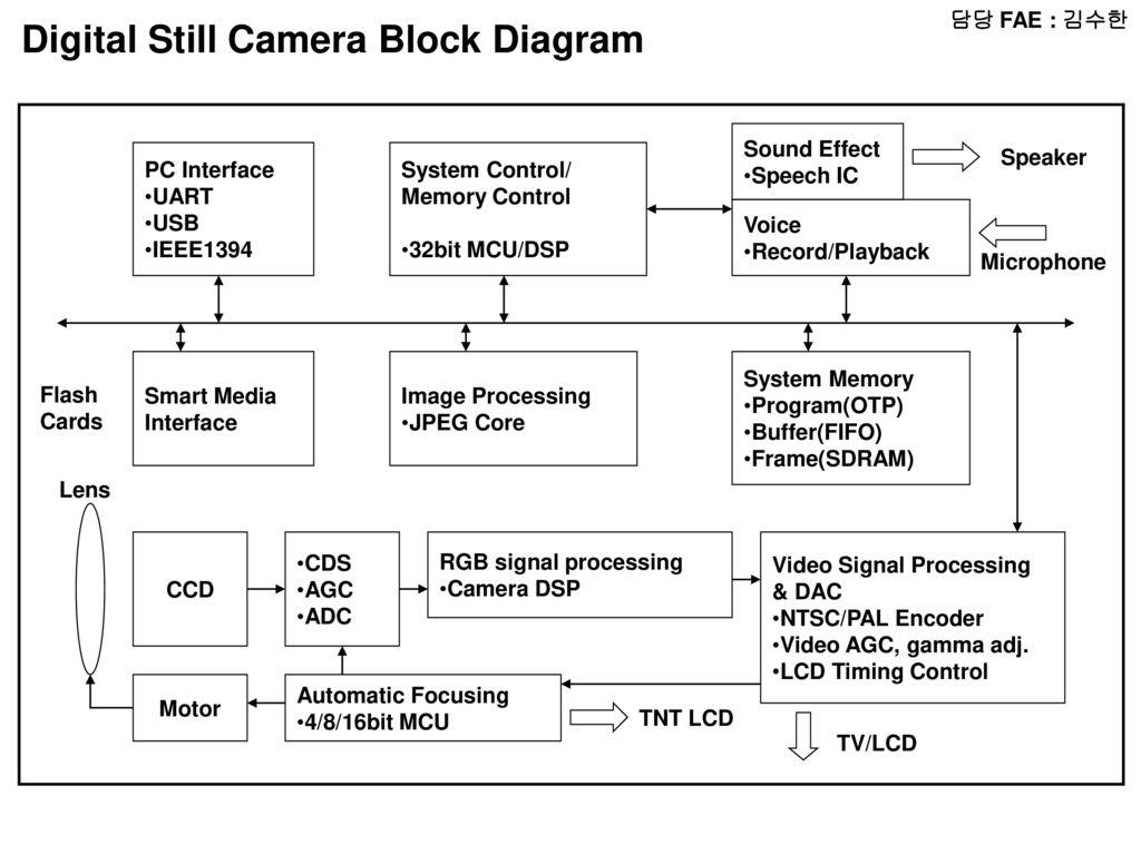 uart timing diagram 2004 grand cherokee radio wiring 담당 fae 윤인동 block micom lcd audio amp
