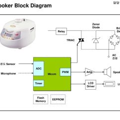 Electrical Wiring Diagram Of Rice Cooker Auto Rod Controls 담당 Fae 윤인동 Radio Block Micom Lcd Audio Amp