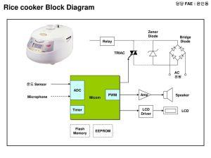 담당 FAE : 윤인동 RADIO Block Diagram MICOM LCD Audio Amp RADIO CHIP POWER  ppt download