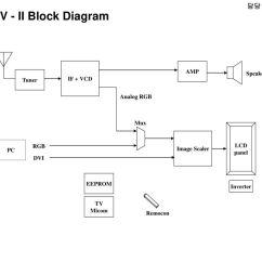 Tv Tuner Card Circuit Diagram 36 Volt Yamaha Battery Wiring 담당 Fae 윤인동 Radio Block Micom Lcd Audio Amp