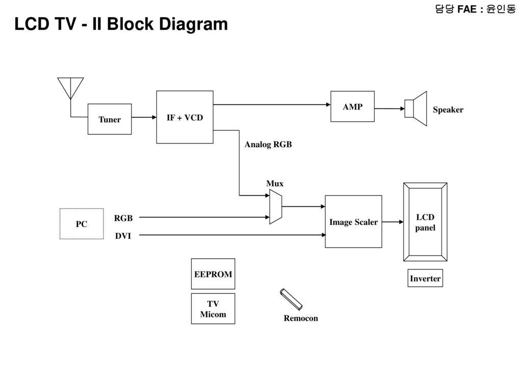 tv tuner card circuit diagram 2 speed motor starter wiring 담당 fae 윤인동 radio block micom lcd audio amp