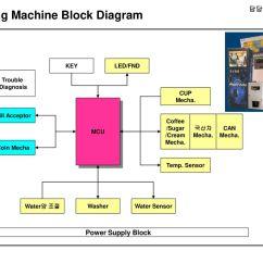 Use Case Diagram Vending Machine 2000 Ford Ranger Radio Wiring 담당 Fae 윤인동 Block Micom Lcd Audio Amp