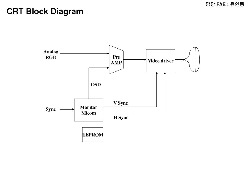 working of crt monitor with diagram webasto heater wiring 담당 fae 윤인동 radio block micom lcd audio amp