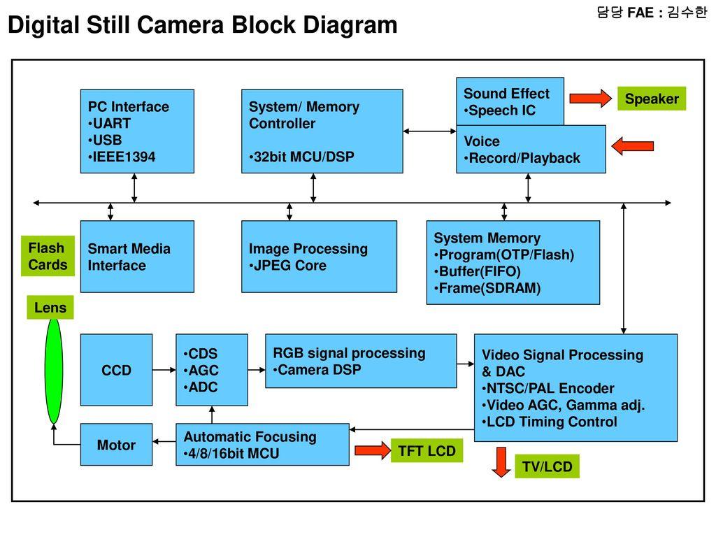 uart timing diagram voyager electric brake controller wiring 담당 fae 윤인동 radio block micom lcd audio amp