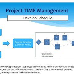 Schedule Network Diagram Project Management Contactor And Overload Wiring Sertifikasi Manajemen Kontrak Ppt Download