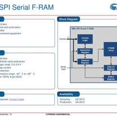 Block Diagram Reduction Examples And Solutions Single Wire Alternator Wiring Cypress Product Roadmap Ppt Download