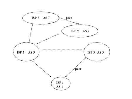 BGP Overview Sumanta Das Gajendra Mahapatra. Content 1