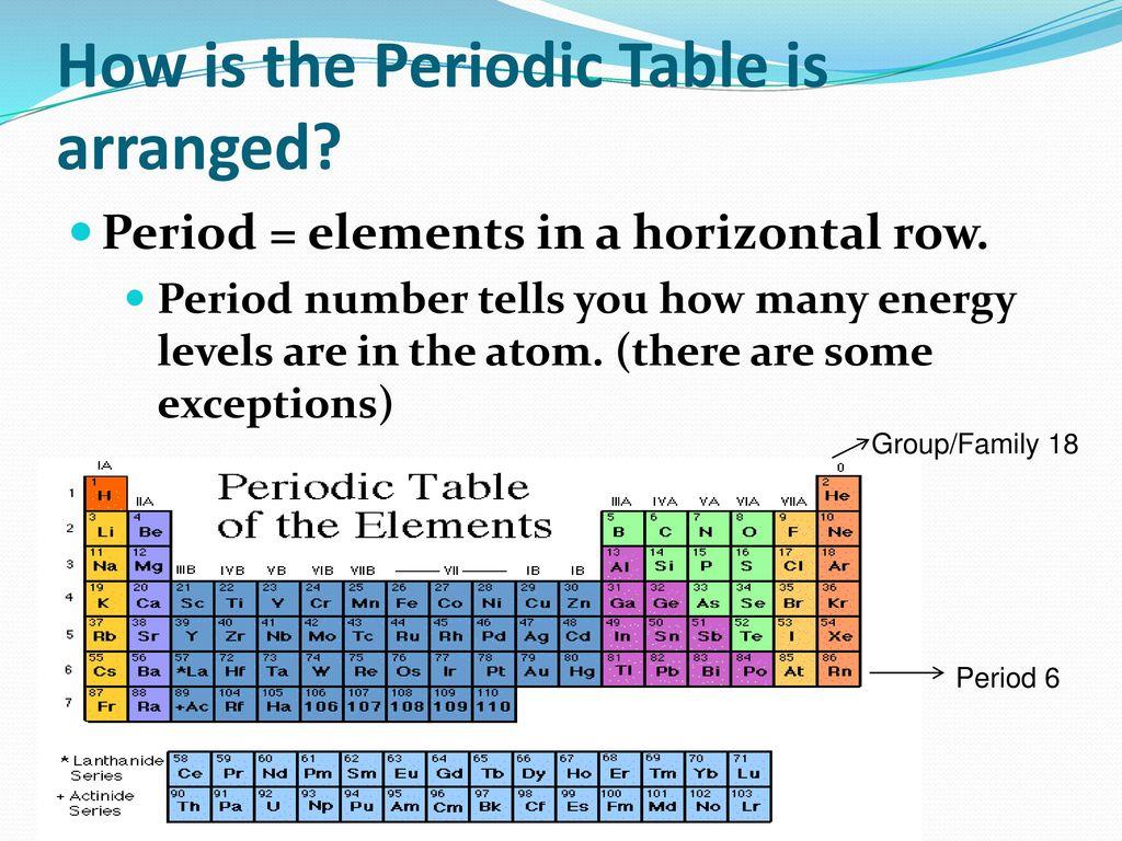 Sn 3 The Periodic Table