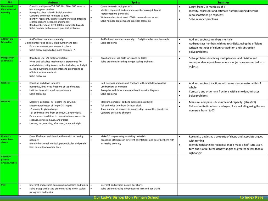 Our Lady S Bishop Eton Curriculum Handbook Sept