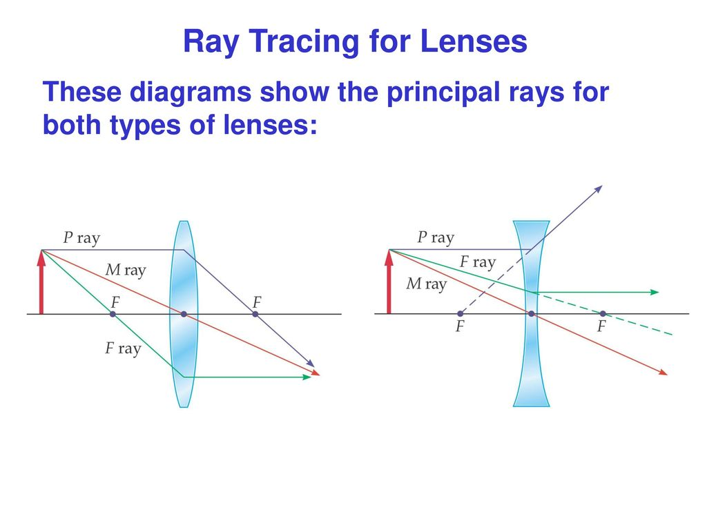 lenses for ray diagram physics oil furnace geometrical optics ppt download
