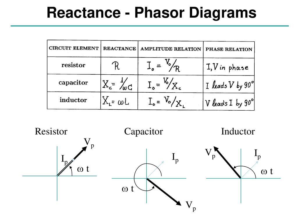 how to make a phasor diagram chevy blazer wiring stereo ac circuits and resonance conclusion ppt video online