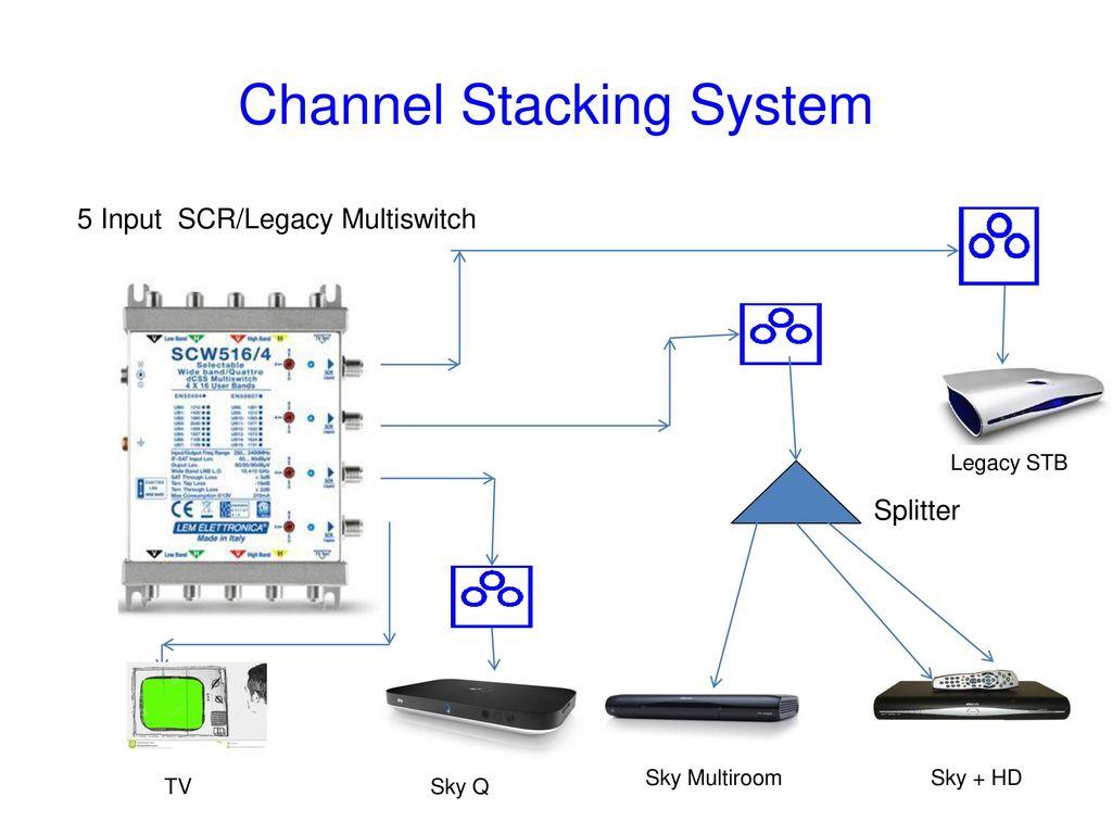 sky q wiring diagram