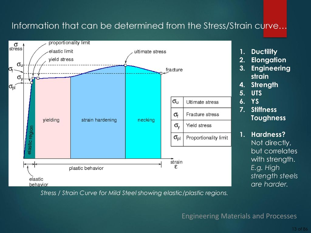 stress strain diagram for steel hammerhead twister 150cc wiring engineering materials and processes lecture 3  mechanical
