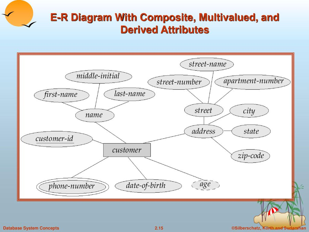 composite key in er diagram 2001 ford f350 wiring chapter 2 entity relationship model ppt video online