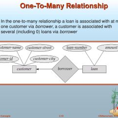 Entity Relationship Diagram Many To Blank Soccer Field Chapter 2 Model Ppt Video Online
