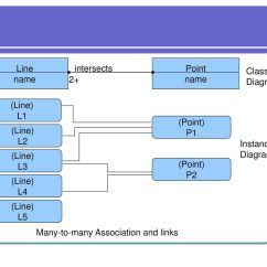 Association In Class Diagram Example 2008 F150 Wiring Object Oriented Modeling And Design Ppt Download