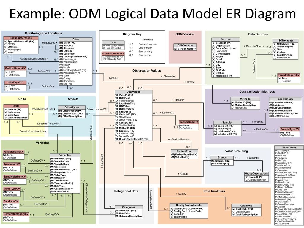 logical data model example diagram honda wave motorcycle wiring jeffery s horsburgh hydroinformatics fall ppt download