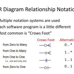 One To Many Relationship Er Diagram Apexi Neo Wiring Jeffery S Horsburgh Hydroinformatics Fall Ppt Download