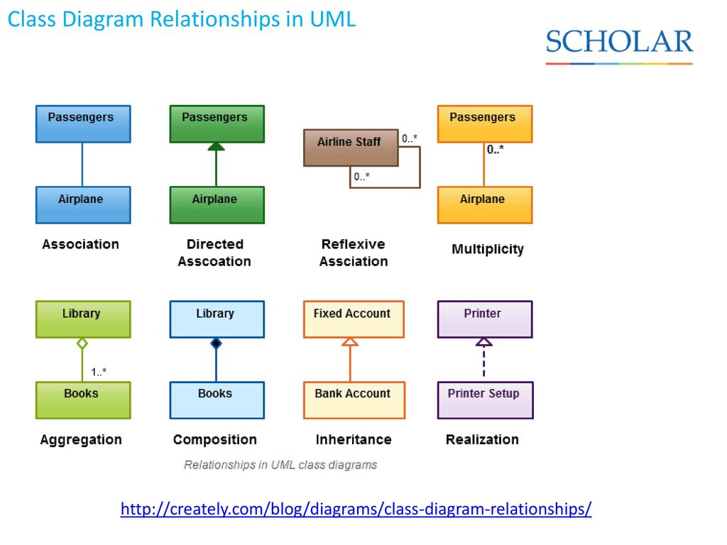 different types of relationships in uml diagrams continuous improvement cycle diagram advanced higher computing science ppt download