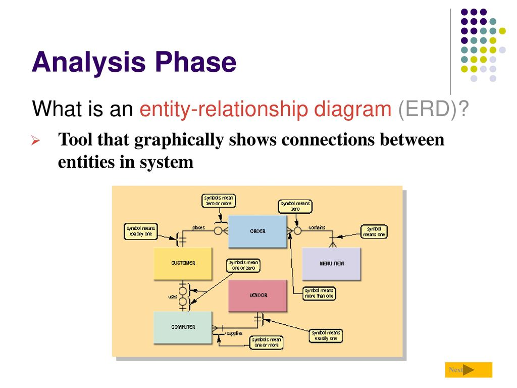 erd entity relationship diagram examples acme transformer wiring diagrams systems development life cycle ppt download