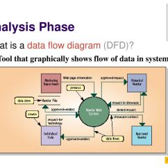 What Is Data Flow Diagram In System Analysis And Design 92 S10 Radio Wiring Systems Development Life Cycle Ppt Download
