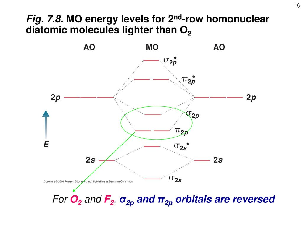 molecular orbital energy diagram for f2 melex 212 golf cart wiring ace