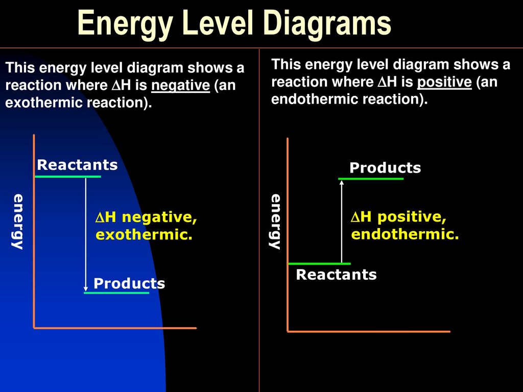 what is an energy level diagram 1991 s10 headlight switch wiring all chemical reactions involve change ppt