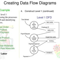 Data Flow Diagram Of Calculator Tropical Rainforest Food Chain Dfd Examples Yong Choi Bpa Csub Ppt Download
