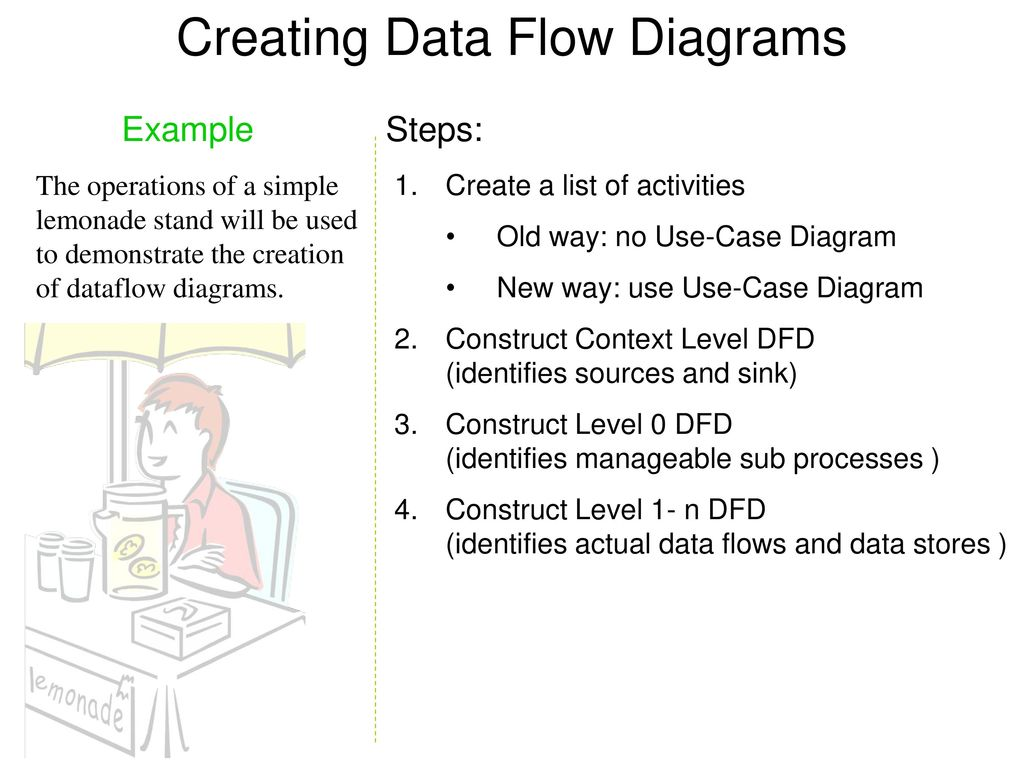 logical data flow diagram how to draw system architecture dfd examples yong choi bpa csub ppt download