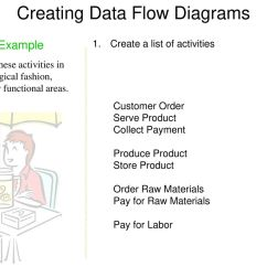 Logical Data Flow Diagram Johnson Controls A419 Wiring Dfd Examples Yong Choi Bpa Csub Ppt Download