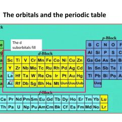 Orbital Diagram For Beryllium Residential Electrical Wiring Diagrams Symbols Electron Configuration Section 5 2 Ppt Video Online
