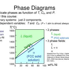 Asm Phase Diagram Sentence Diagramming Software Solid State Reactions Diagrams And Mixing Ppt Download
