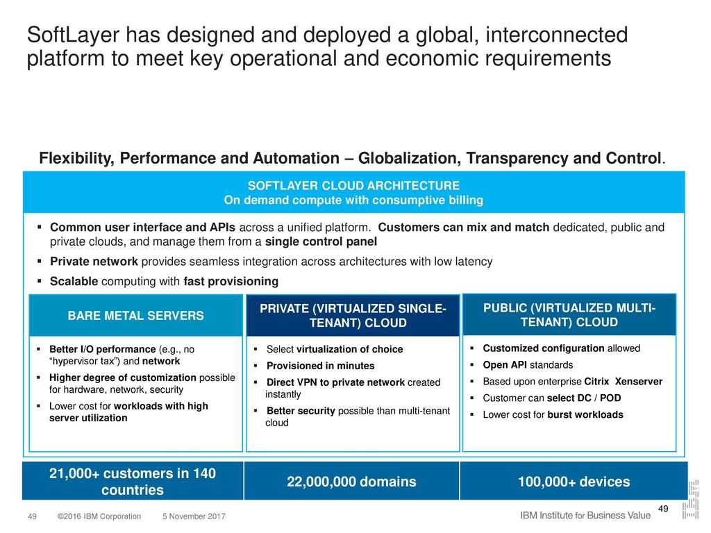 Cloud Industry Points Of View