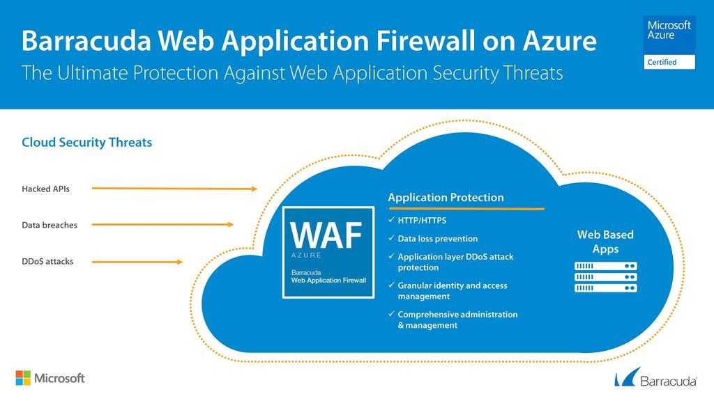Web Application Security Threats
