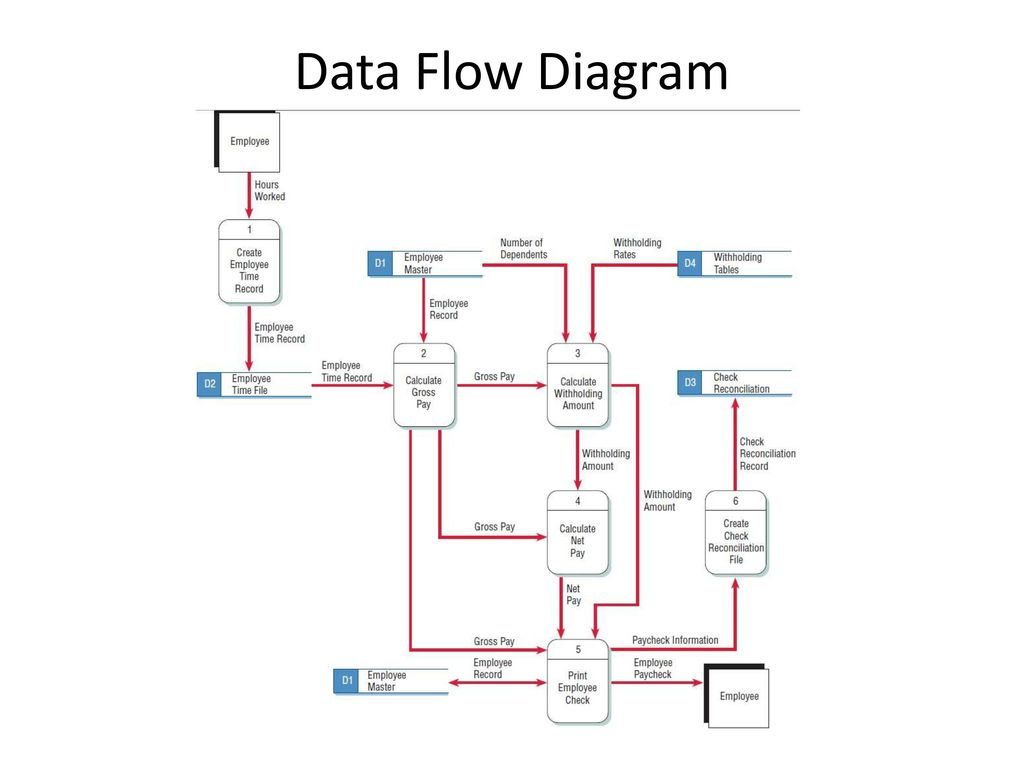 information flow chart diagram 02 ford focus fuse systems development ppt video online download