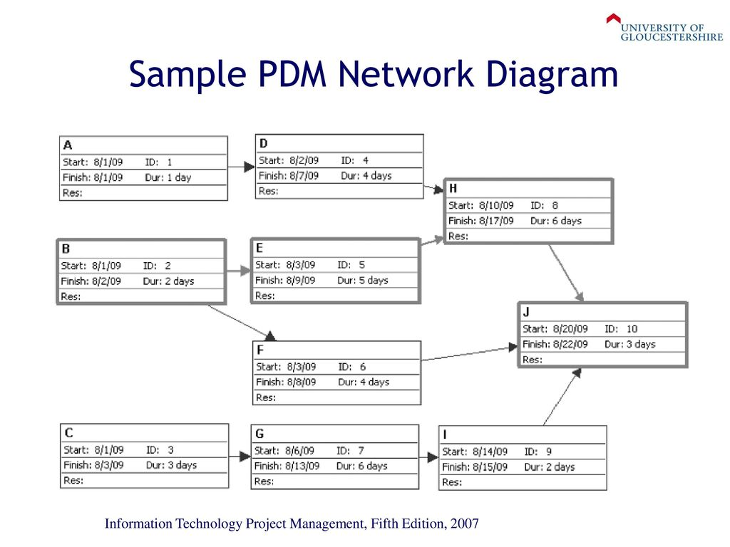 precedence diagram example network 2001 mitsubishi montero belt week 6  project time management ppt download