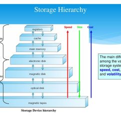 Memory Hierarchy Diagram 04 F150 Headlight Wiring Computer System Structures Storage Ppt Video Online Download