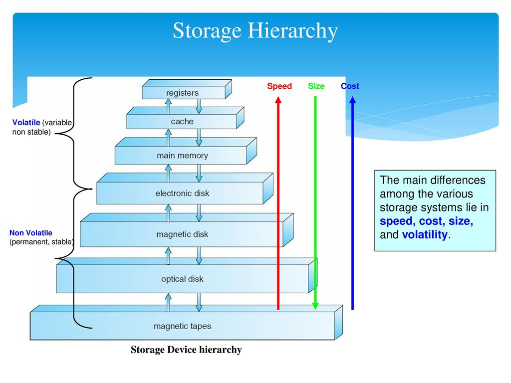 memory hierarchy diagram 1967 mustang wiring computer system structures storage ppt video online download