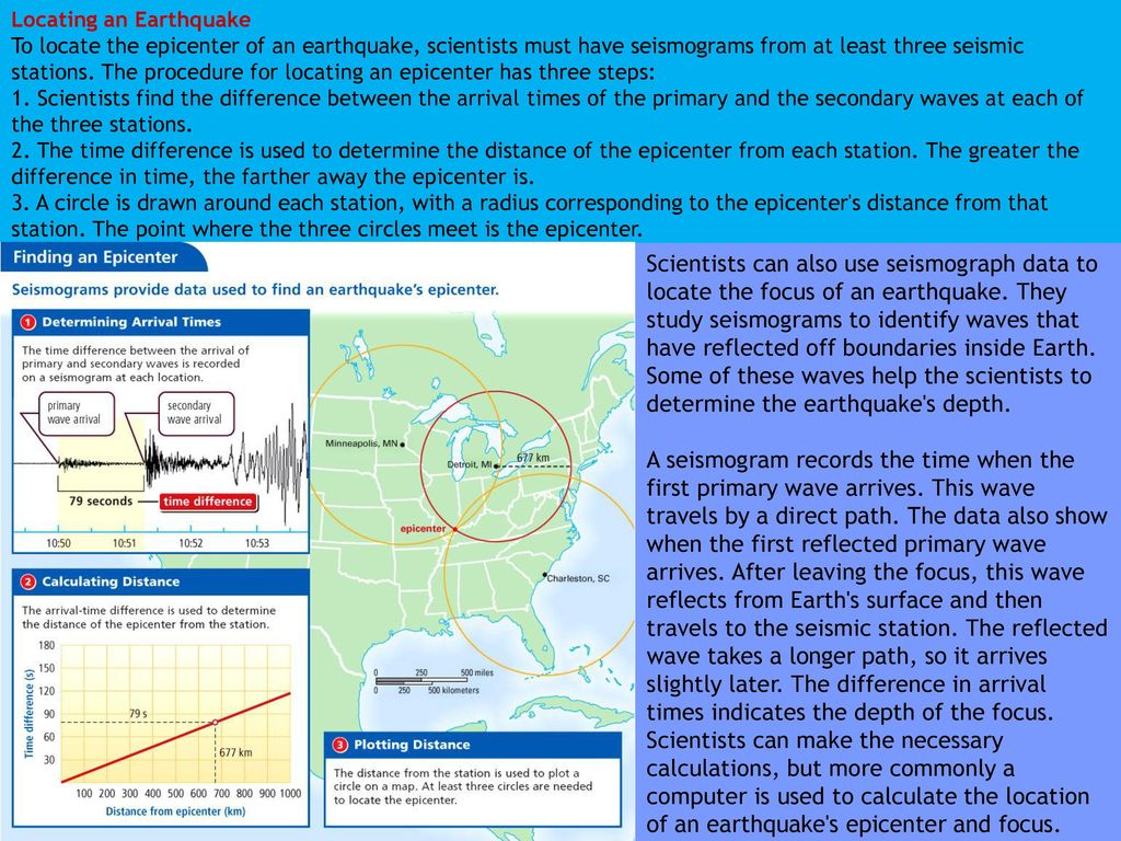 Earthquakes Release Energy Page 51 Magnet Word Diagram Include Definition Example S