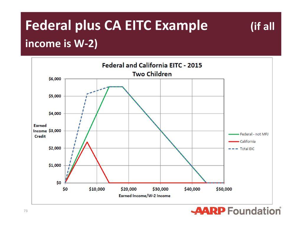 California Supplement To Nttc Training Slides