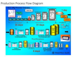 Upstream Processing Overview  ppt download