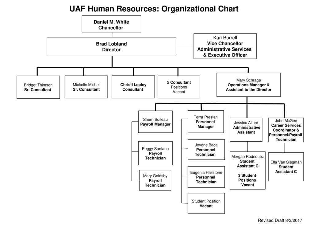 Uaf Human Resources Organizational Chart